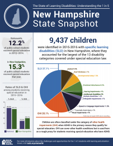NH State Snapshot summarizing key data for New Hampshire