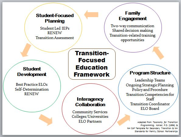Transition-Focused Education Framework diagram showing showing the five areas