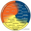 circle with sections for intrapersonal, interpersonal and cognitive competency lists