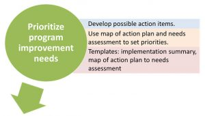 Prioritizing tasks: Develop possible action items. Map the action plan to the needs assessment to set priorities.