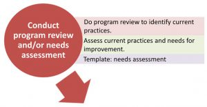 Program review tasks: Do program review to identify current practices. Assess current practices and needs for improvement.