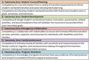 chart of transition competencies