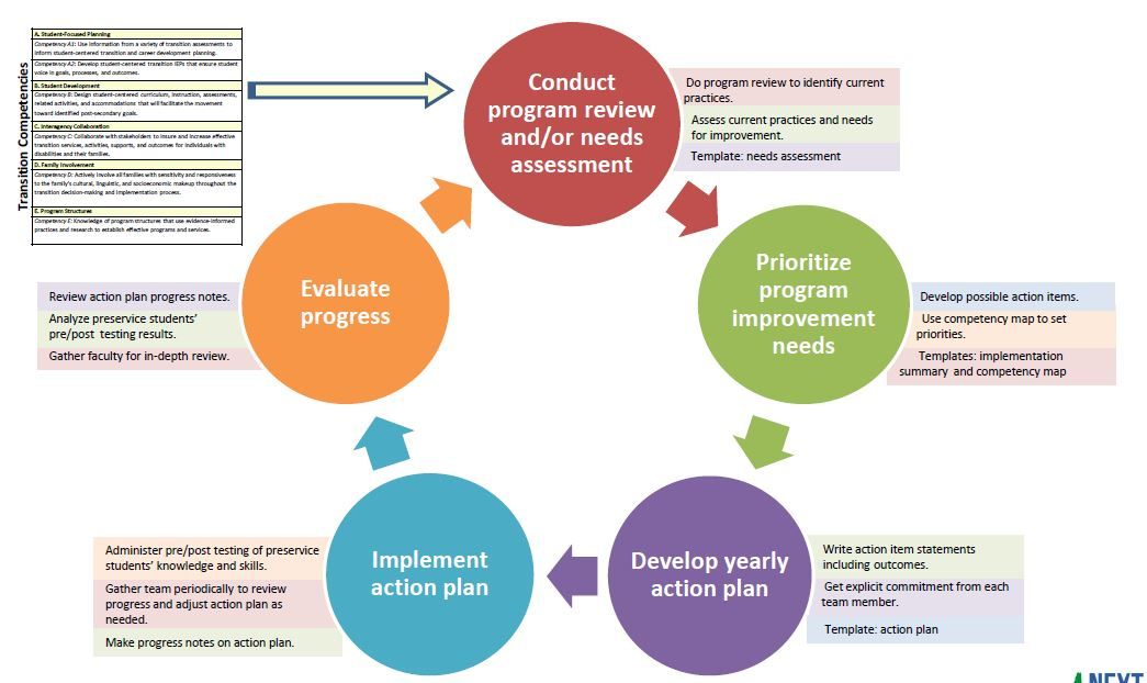 Pre Service Program Improvement Process Next Steps Nh