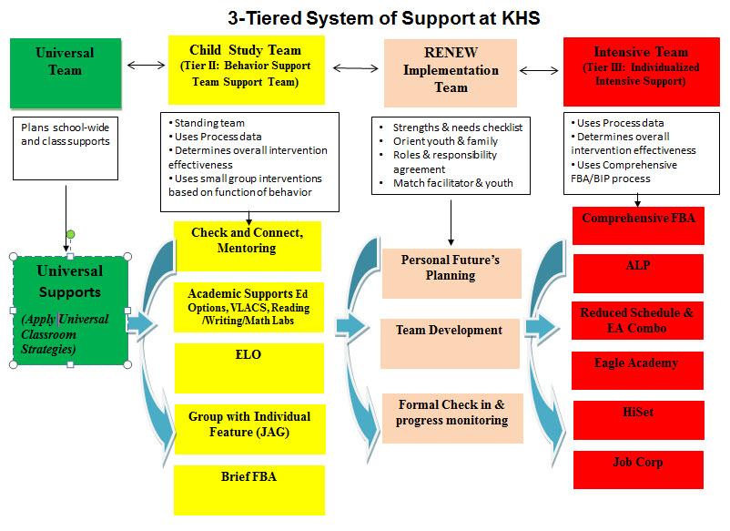Diagram of MTSS at Kennett