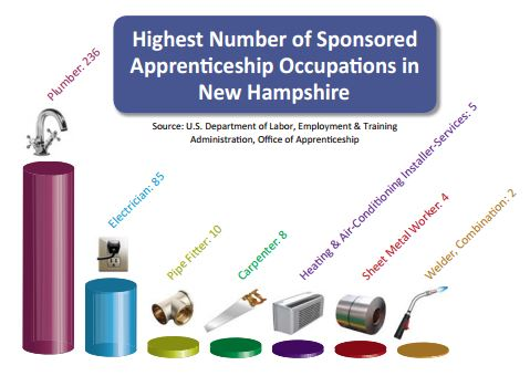 Popular apprenticeships in NH