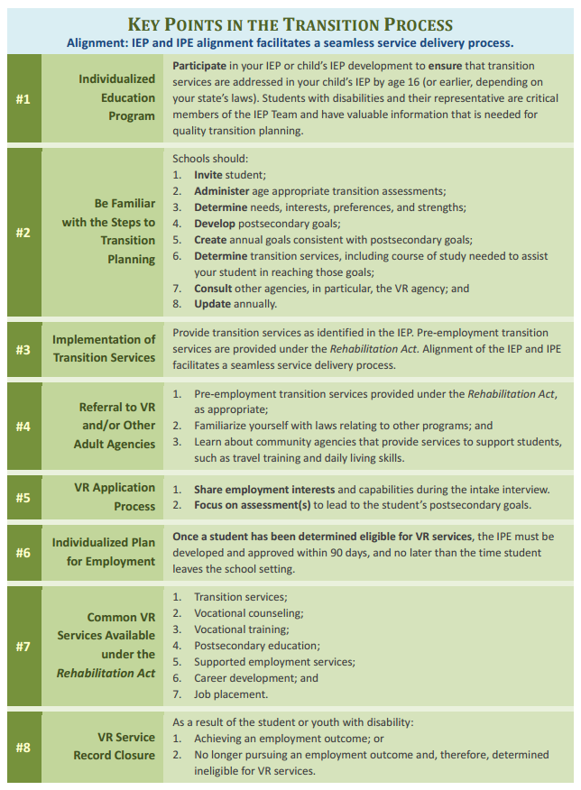 Page 22 of the Transition Guide to Postsecondary Education and Employment for Students and Youth with Disabilities