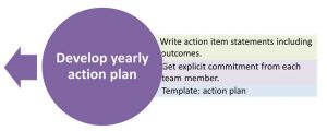 Action plan development tasks: Write action plan statements including outcomes. Get explicit commitment from each team member.