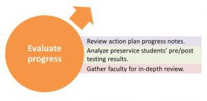 Evaluation tasks: Review action plan progress notes. Analyze preservice students' pre/post testing results. Gather faculty for an indepth review.