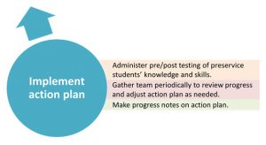 Implementation tasks: Administer pre/post testing of preservice students' skills and knowledge. Gather team together periodically to review progress and adjust the action plan as needed. Make progress notes.